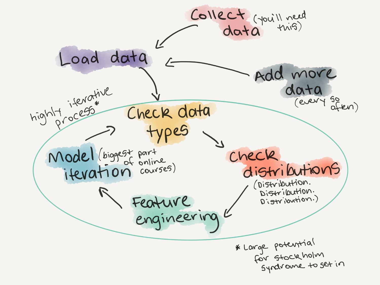 Code — Blog — Daniel Bourke