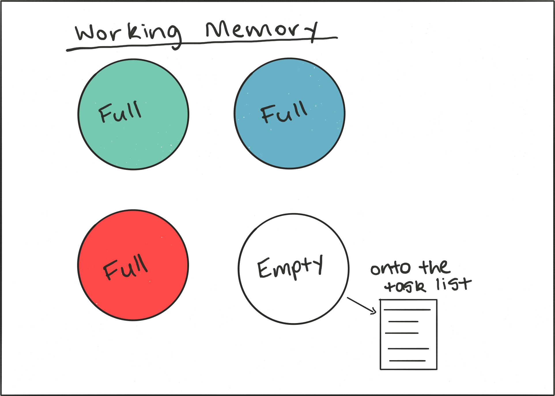 You've only got a limited number of slots in your working memory. If using a task list helps to free up one of the slots, it's worth it.
