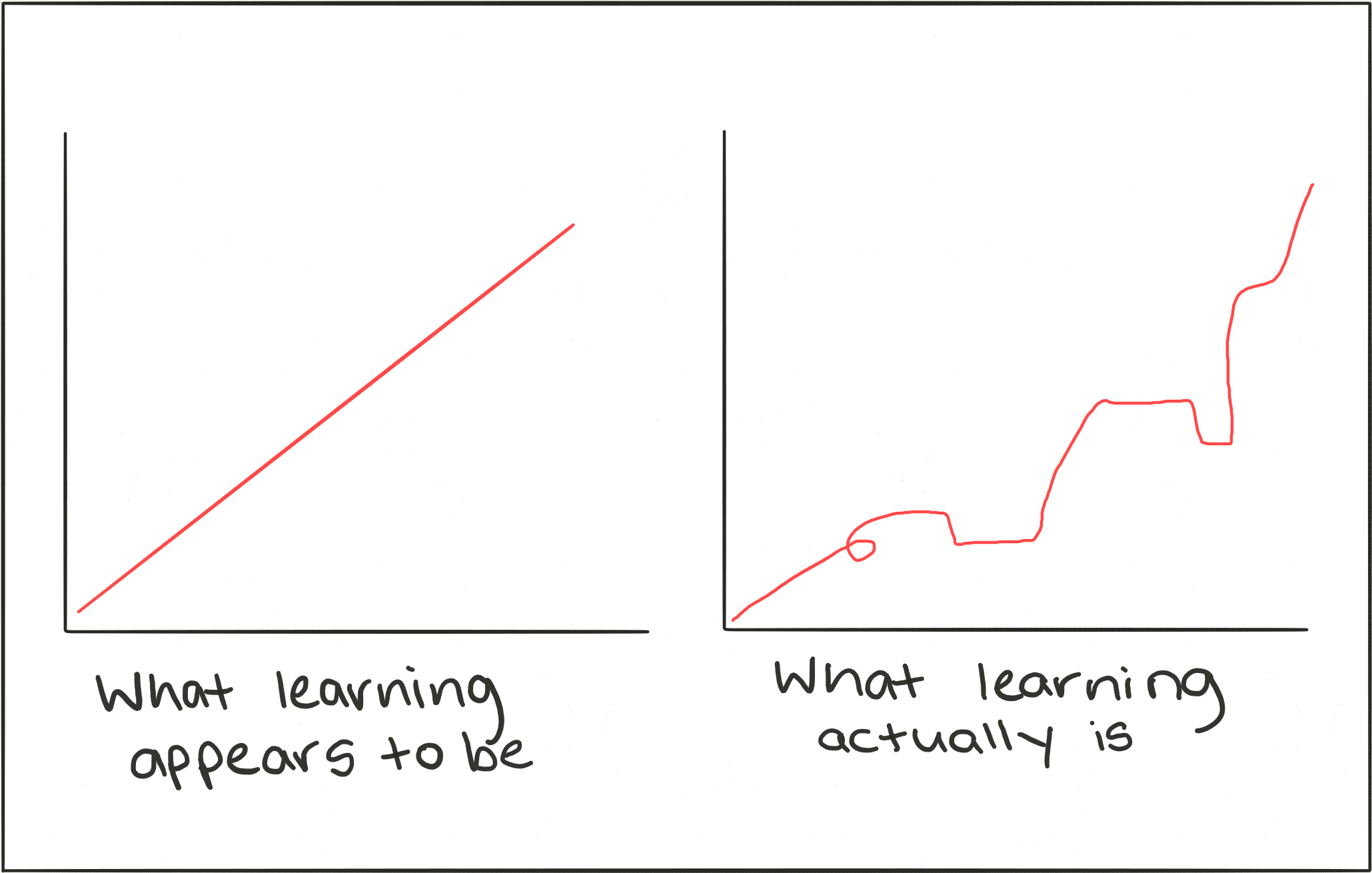 Learning looks more like a broken staircase than a straight line.