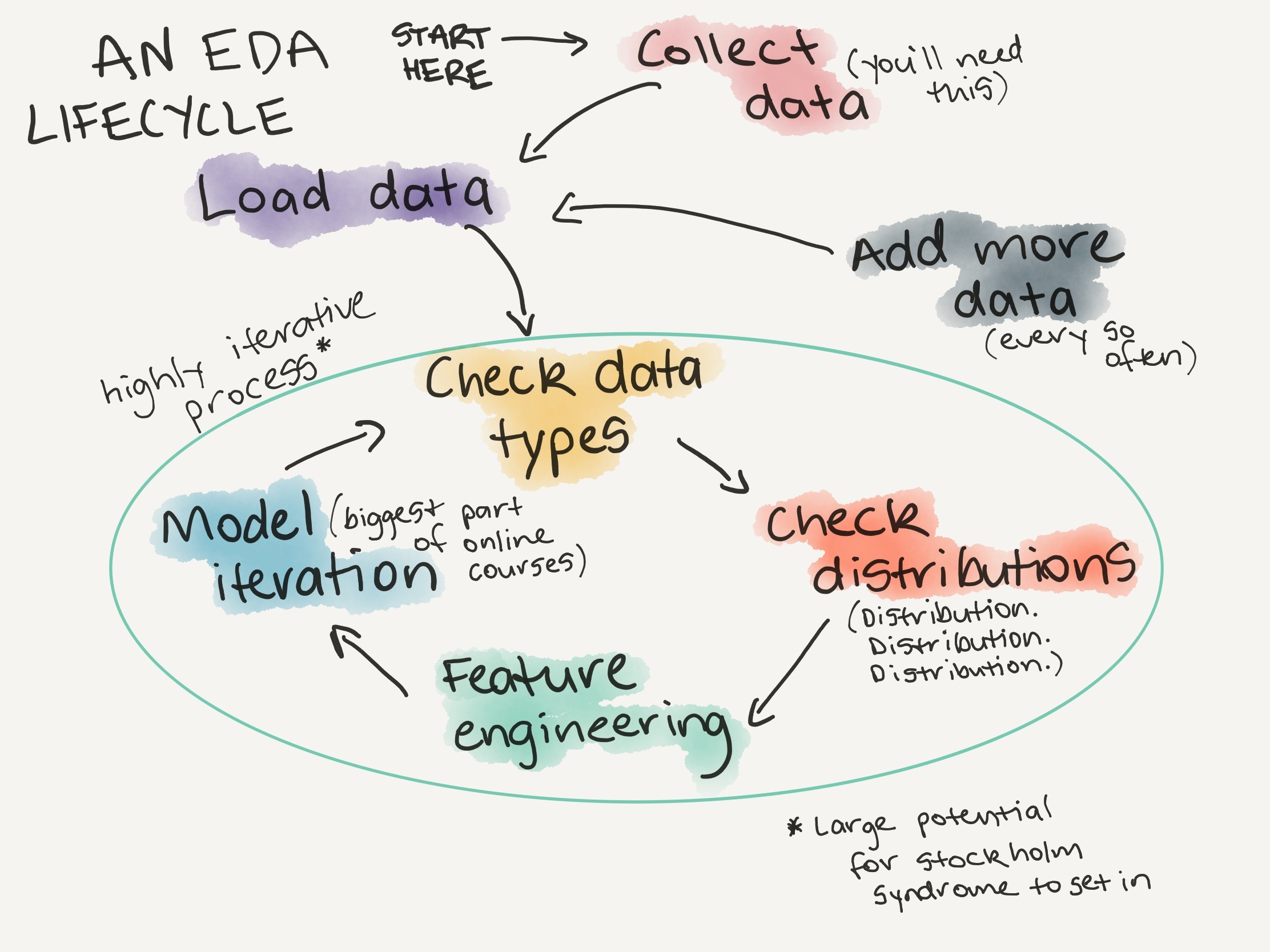 An example exploratory data analysis lifecycle (what you'll do every time you encounter a new dataset). More on this in  A Gentle Introduction to Exploratory Data Analysis .