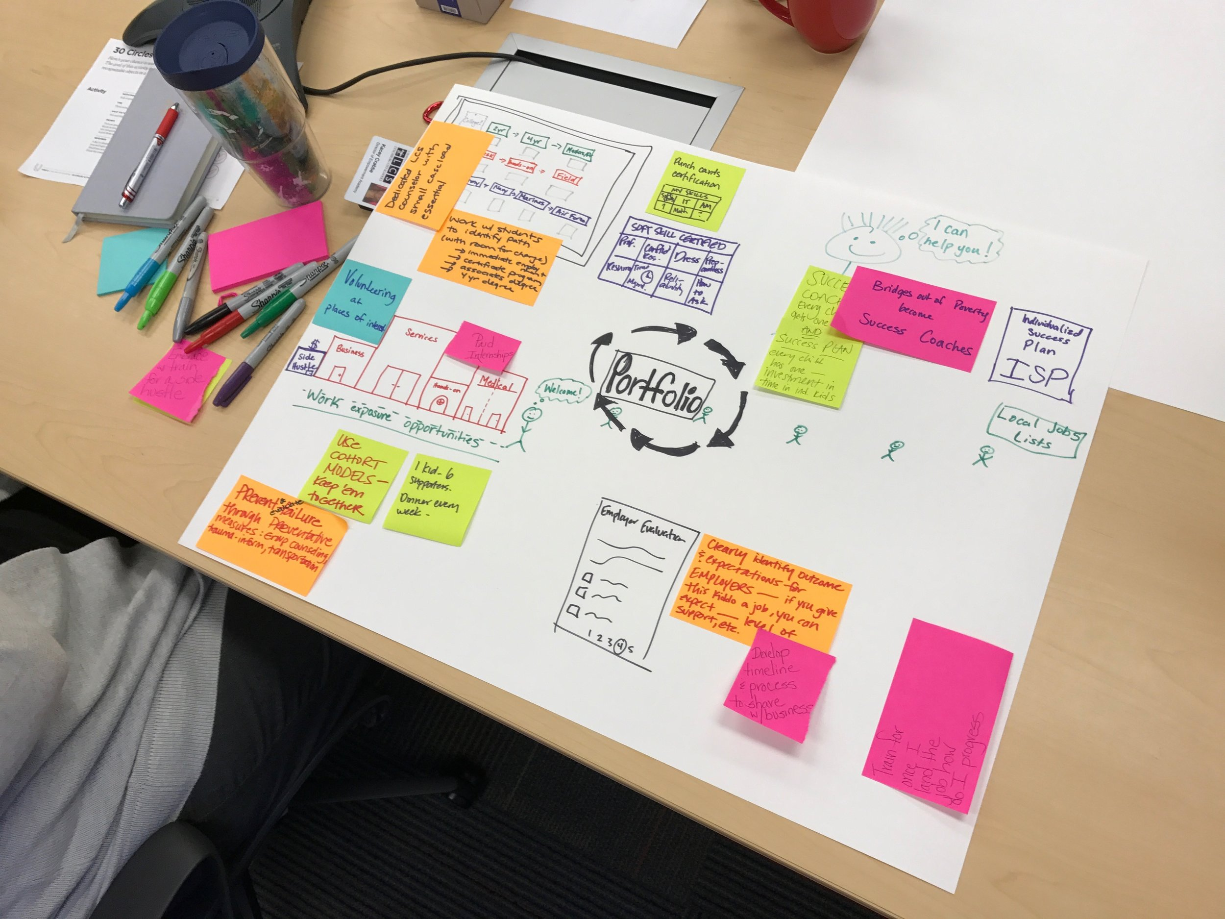 Rapid Prototyping - From trash pickup to risk management, every process tells a story. Prototyping is a way to bring that story to life and generate ideas for how provide a customer experience that simply works.Prototypes can come in the form of storyboards, mockups, role plays, or models. The main idea is to bring concepts to life, enough to solicit feedback from users. Cities Reimagined facilitates prototyping workshops to empower public servants with the skills to bring their ideas to life.