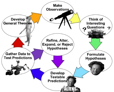 Theory of aliens methodology.jpg