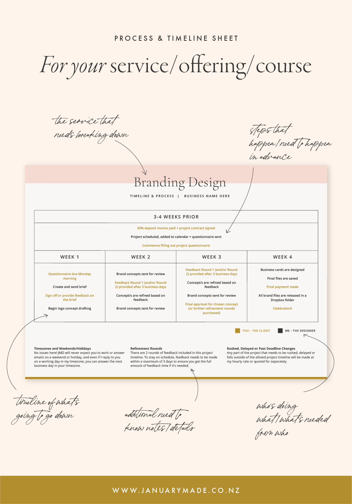 Timeline and Process breakdown sheet for your business