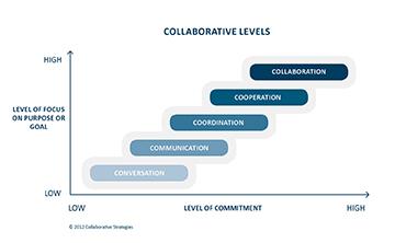 BIMinNZ+collaboration+chart+72dpi.jpg