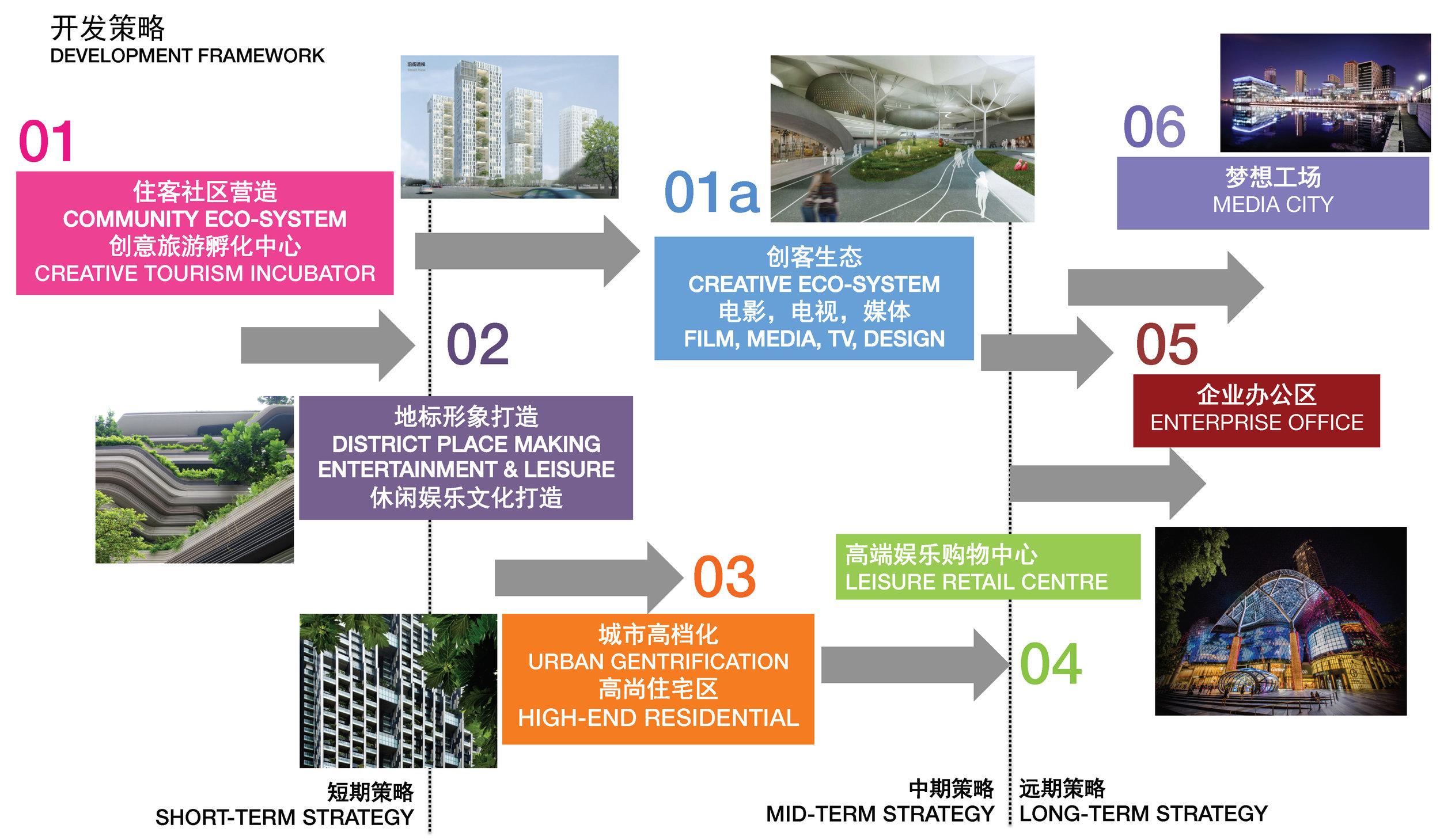 Development Framework 发展框架