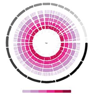 Genetics Biometrology