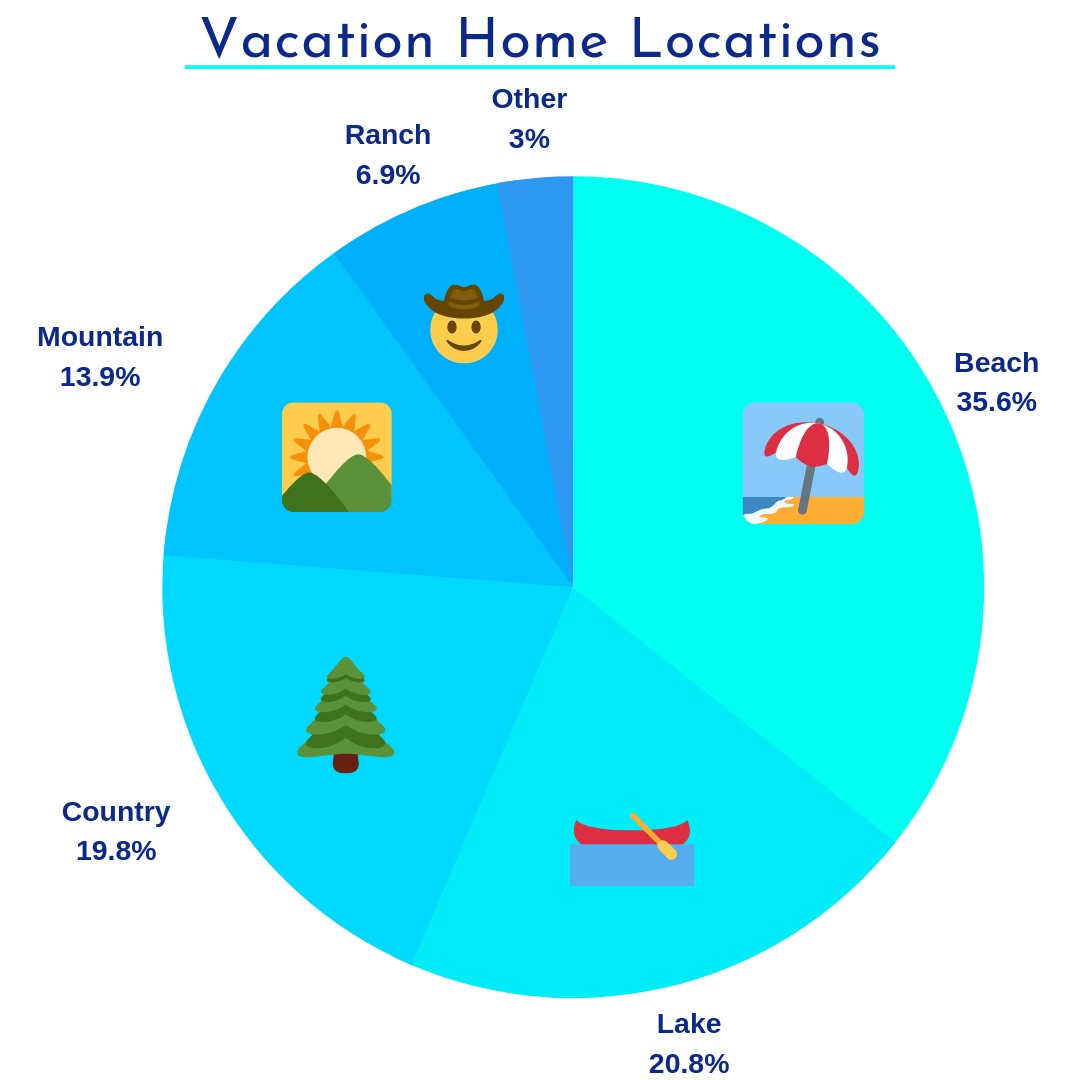 Vacation+Home+Locations.jpg