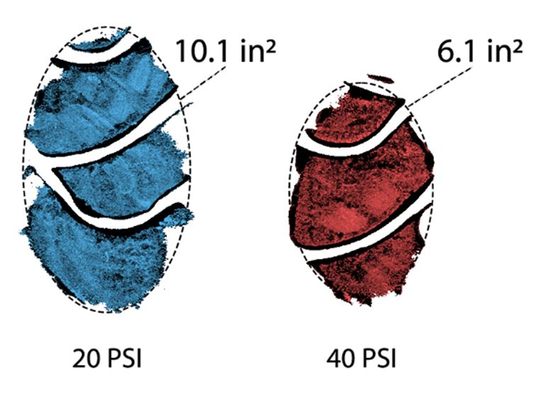 Figure 6 – Contact Patch Sizes at Different Pressures