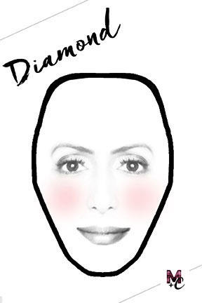 The face is much wider at the cheekbones, the forehead and the jawline approximately the same width.