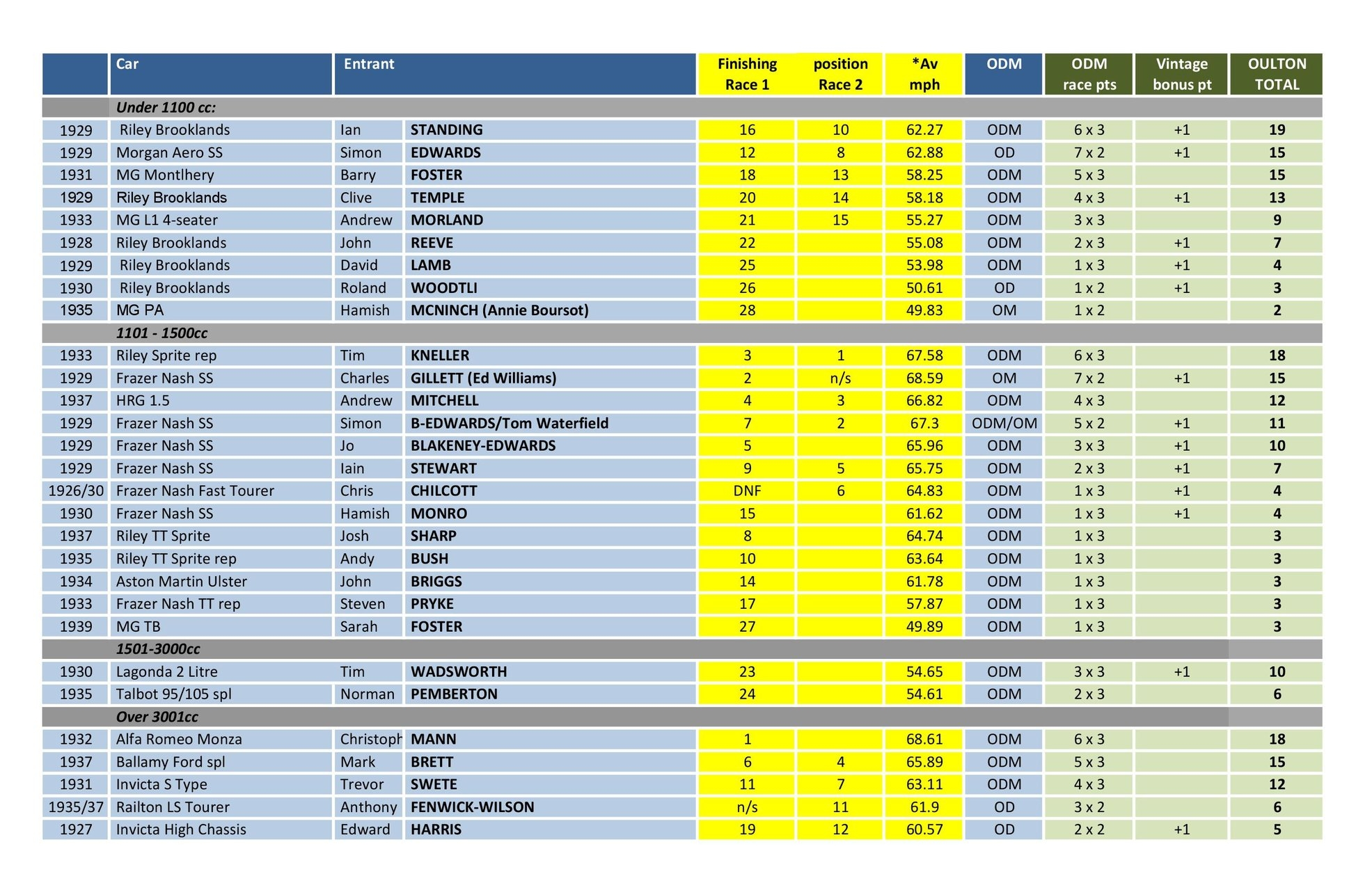 Oulton results 18.jpg