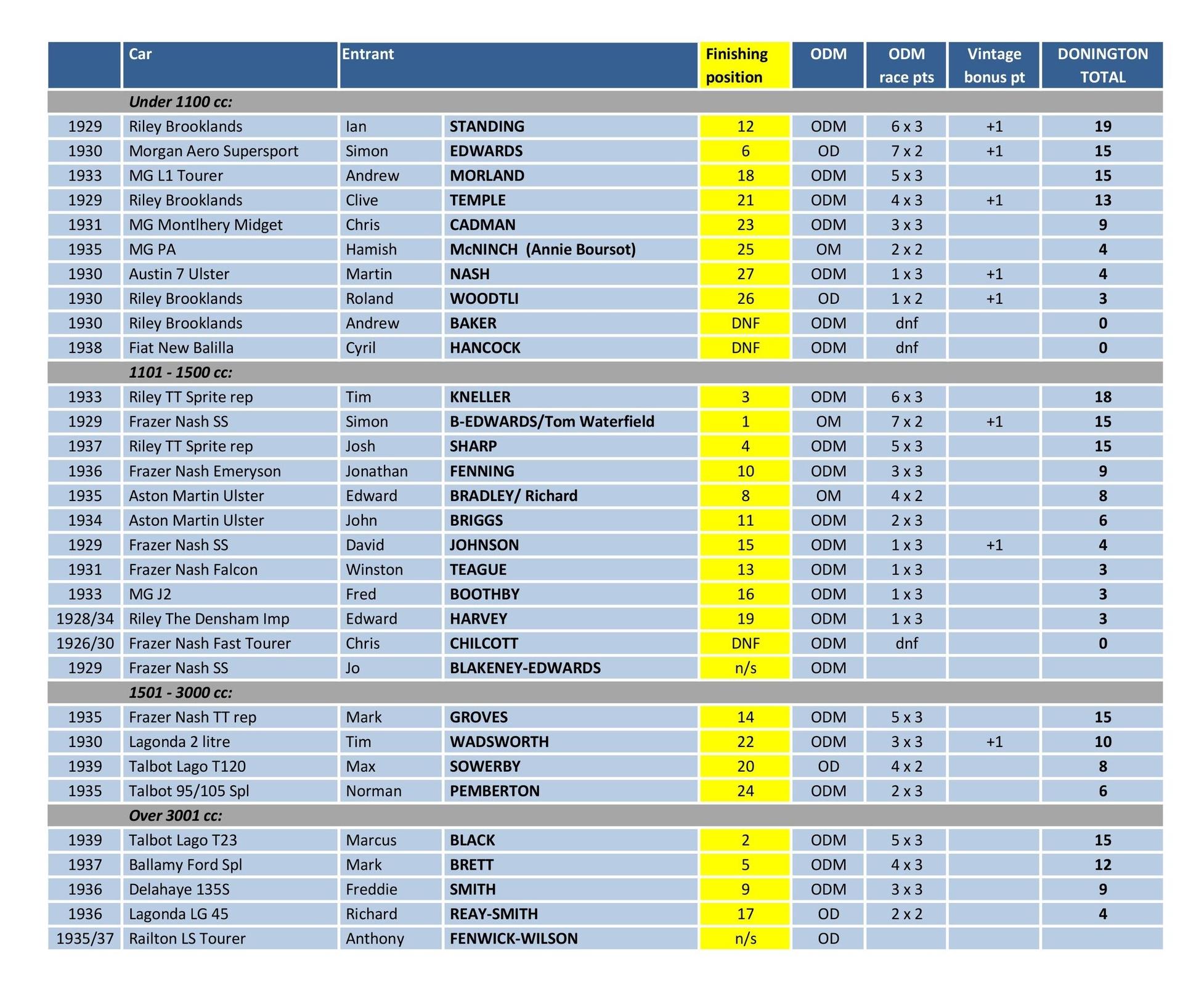 Donington results 18.jpg