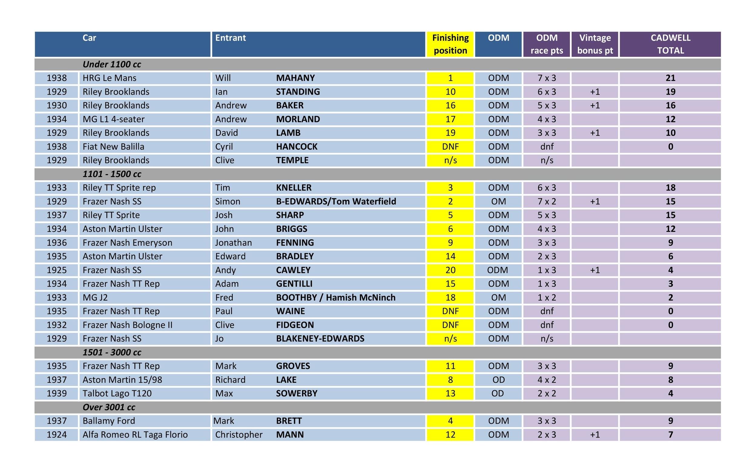 Cadwell Results. 18.jpg