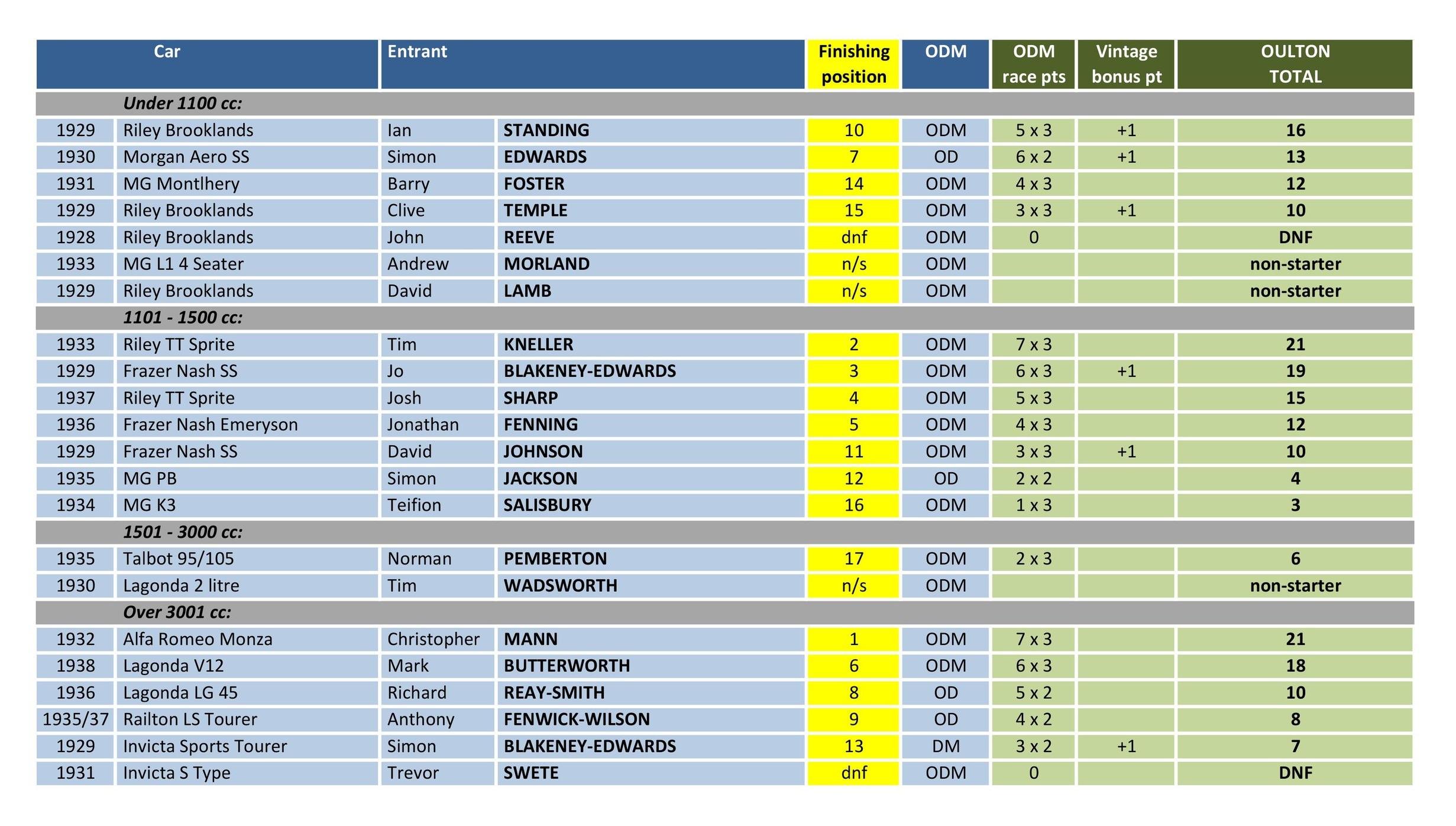 Oulton+Results.jpg