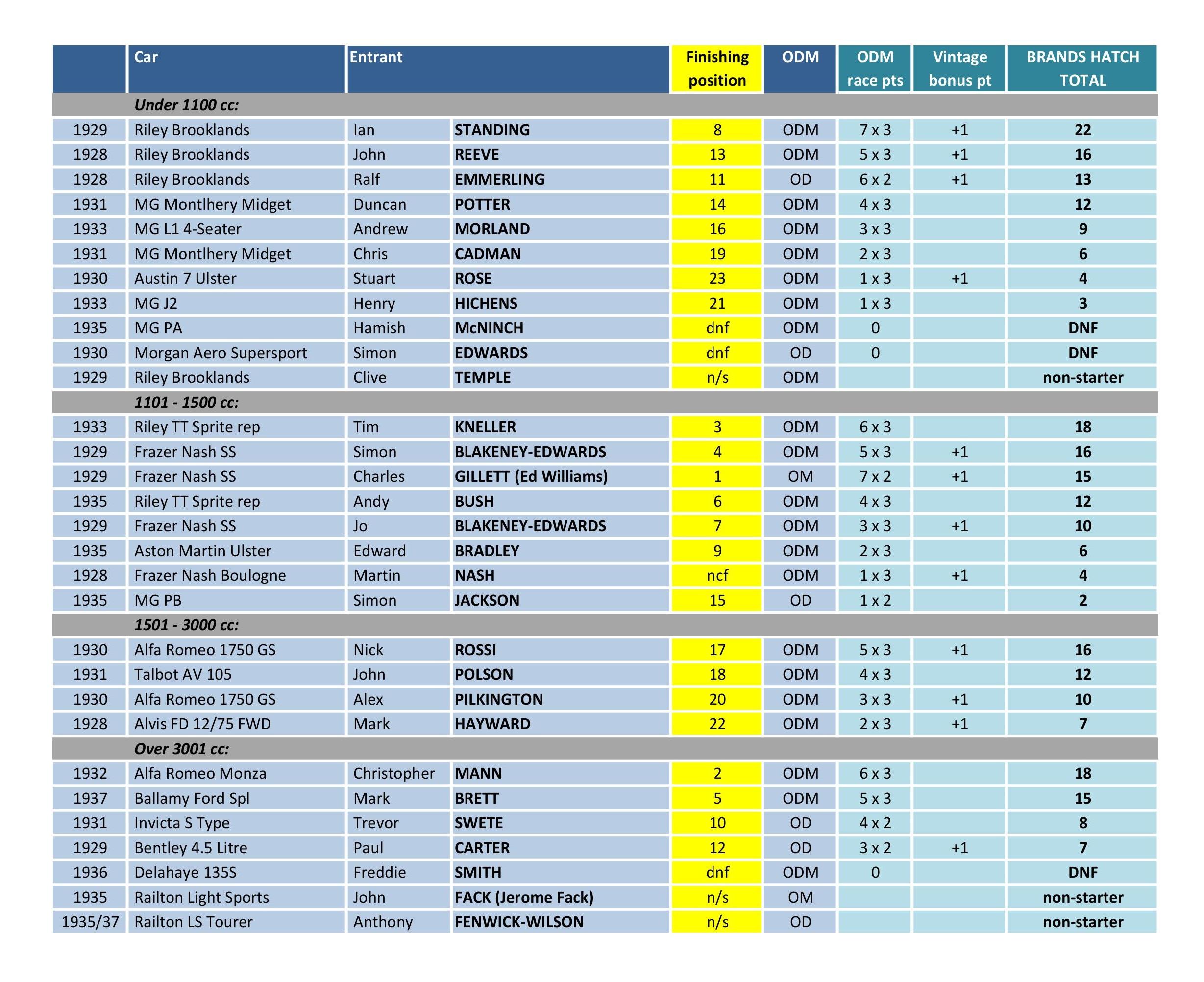 Brands+Hatch+19+result.jpg