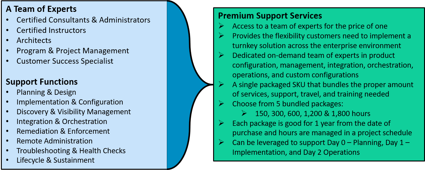 PREMIUM SUPPORT SERVICES  - Over 90% of our customers leverage our premium support services. Our model provides customers the on-demand flexibility they require from partners to support Asset Management, Network Management, Endpoint Security, Vulnerability Management, Cyber Security, Compliance Assessment, Automated Remediation and Network Access Control. Contact us to learn more.