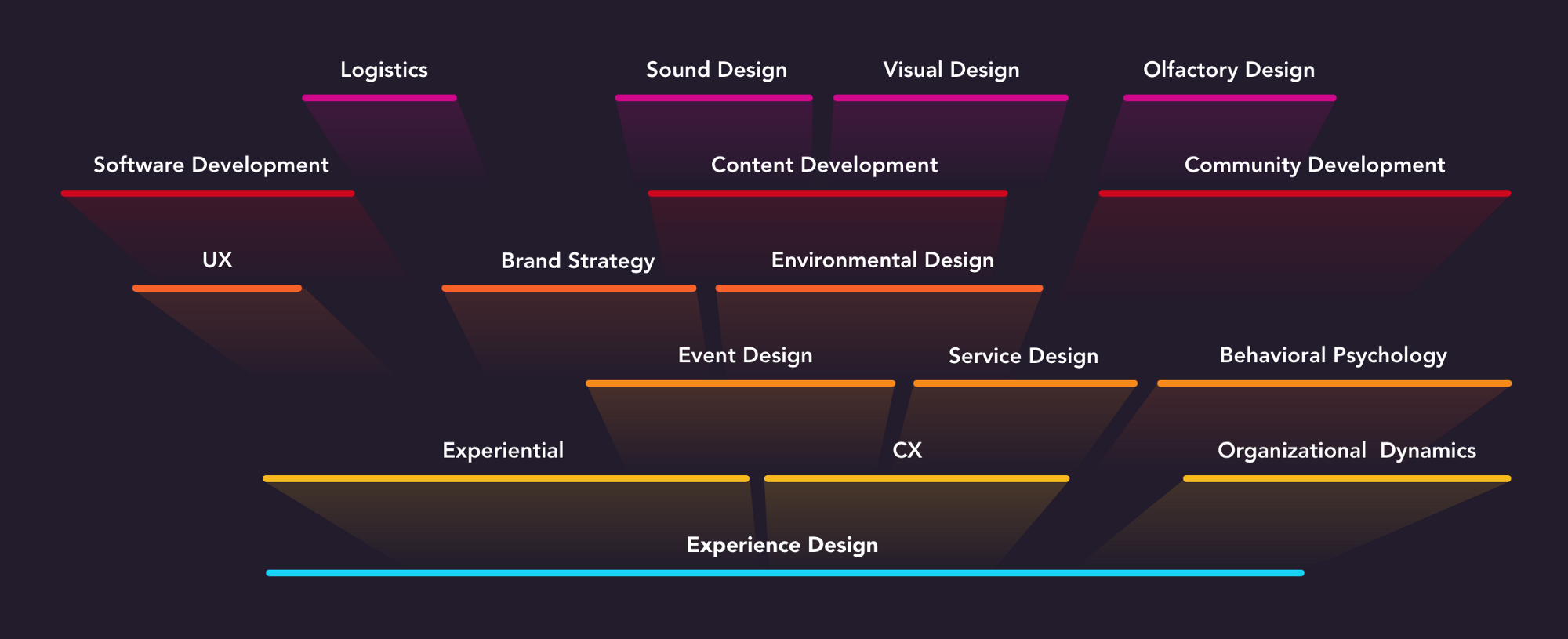 Master Diagram : Skills and competencies in a holistic Experience Design ecosystem.