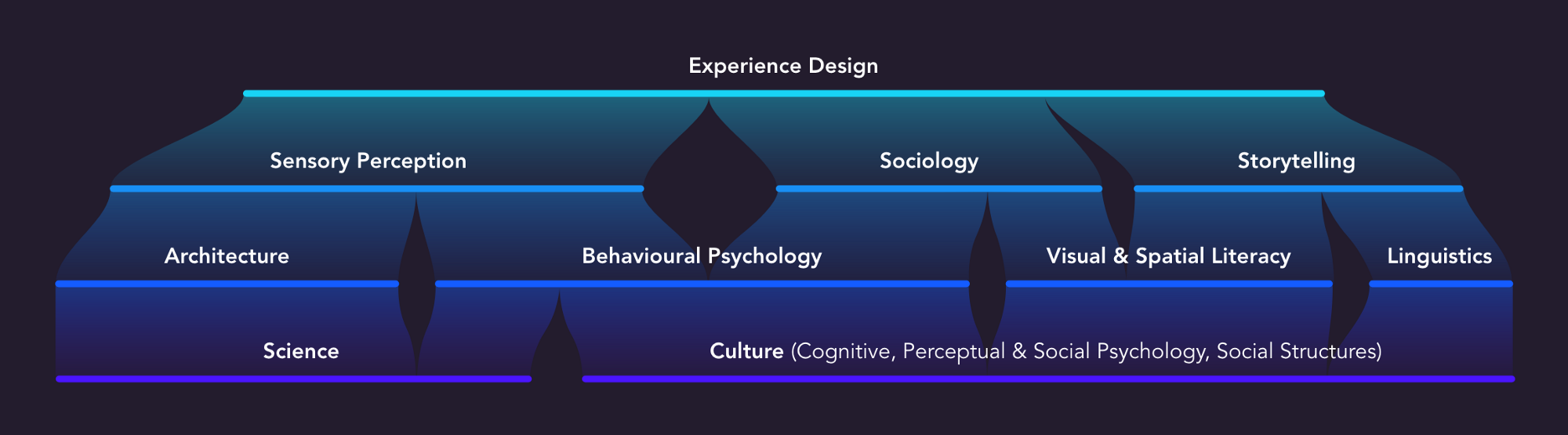 Foundational Influences  and Systems, inherent in Experience Design