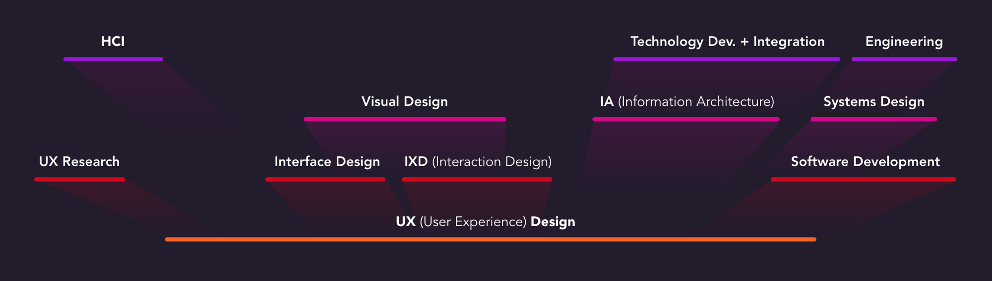 UX (User Experience) competencies