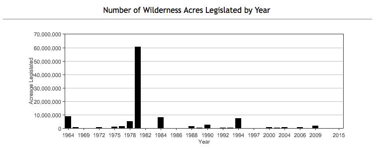 Source: www.wilderness.net