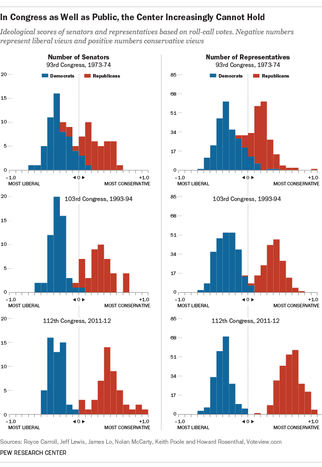 Figure 3. When I first started voting in 1973, there were significant numbers of liberal Republicans and conservative Democrats. Today, both such political animals are extinct in Congress. Notice how Republicans are more conservative than Democrats are liberal. Source: Pew Research Center.