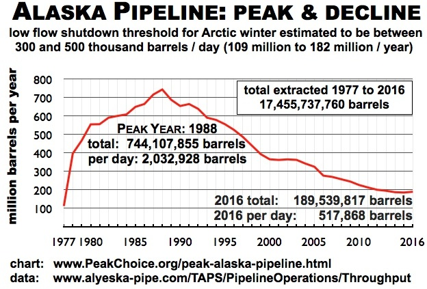 If the pipeline flow is not maintained, if not increase, it will soon become inoperable.  Source:  www.peakchoice.org .