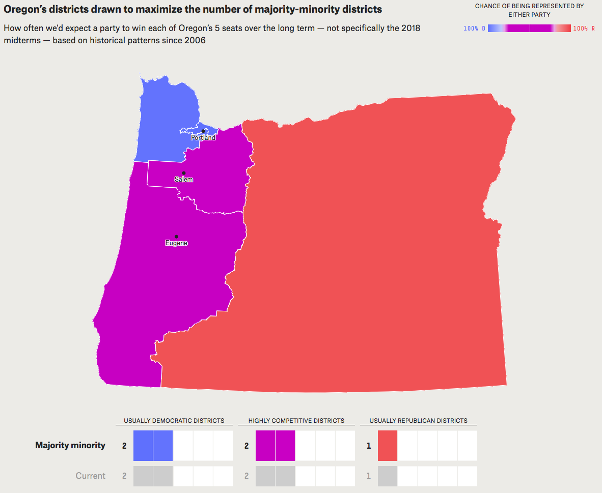 - Map 11. Political implications of drawing Oregon's congressional districts to maximize the number of majority-minority districts pursuant to a judicial interpretation in the Voting Rights Act. This would result in no change to the current political reality. Source: FiveThirtyEight