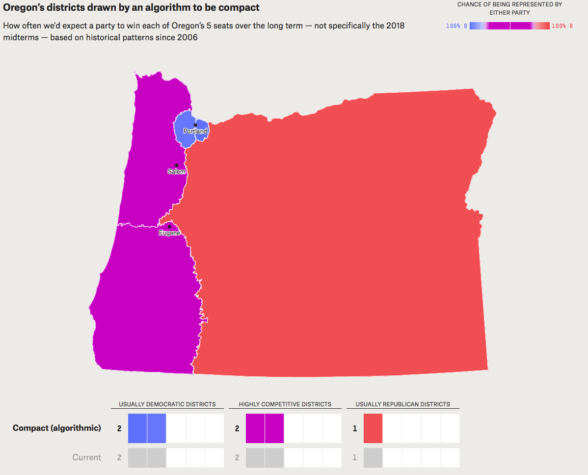 - Map 12.Political implications of drawing Oregon's congressional districts with the sole goal of compactness to avoid gerrymandering by any side. I haven't measured it, but the Oregon 2nd would encompass at least four-fifths of Oregon's land area. This would result in no change to the current political reality. Source: FiveThirtyEight