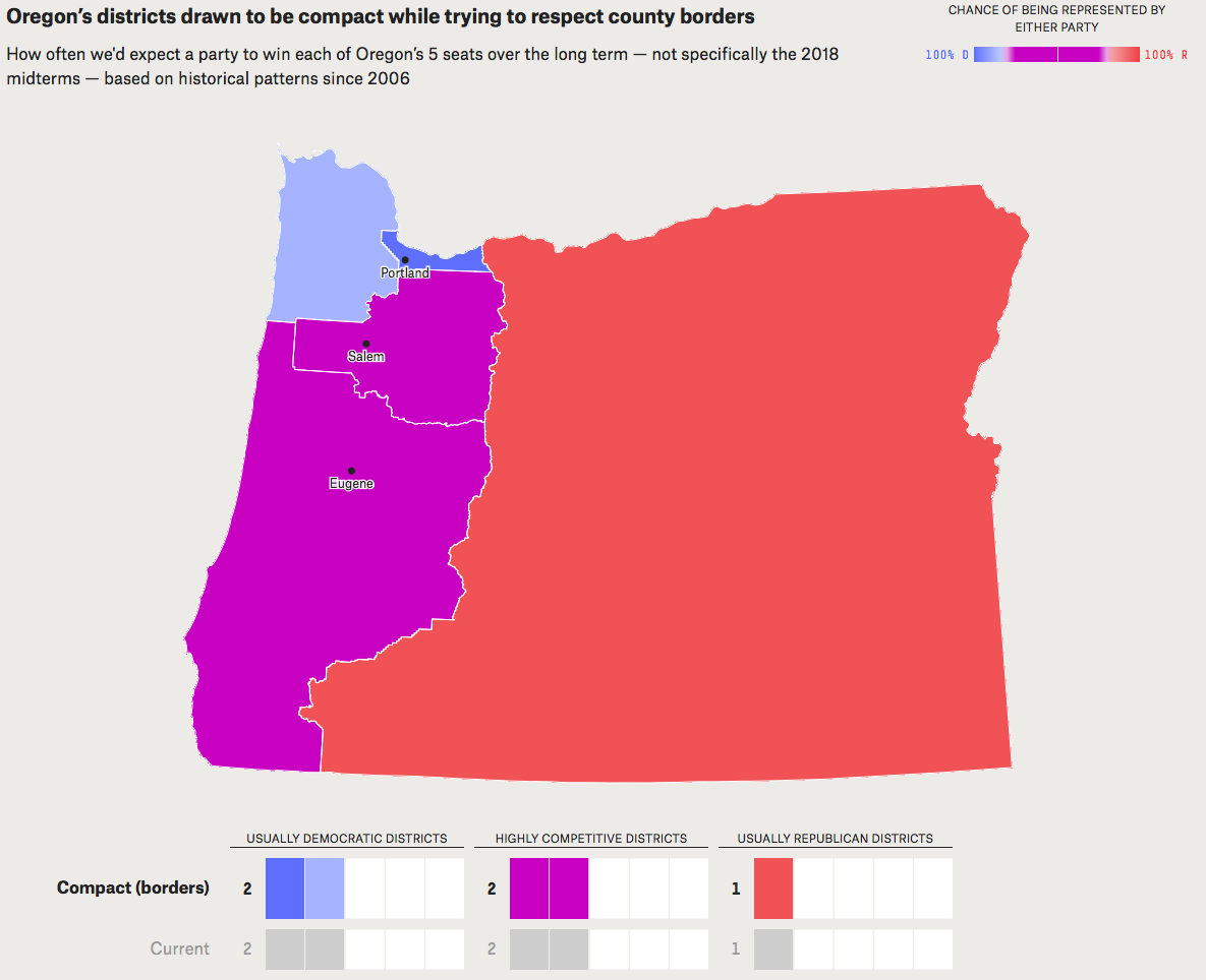 - Map 13. Political implications of drawing Oregon's congressional districts with the goal of compactness while not splitting counties between districts. Notice the relative similarity to the current congressional district boundaries. Source: FiveThirtyEight