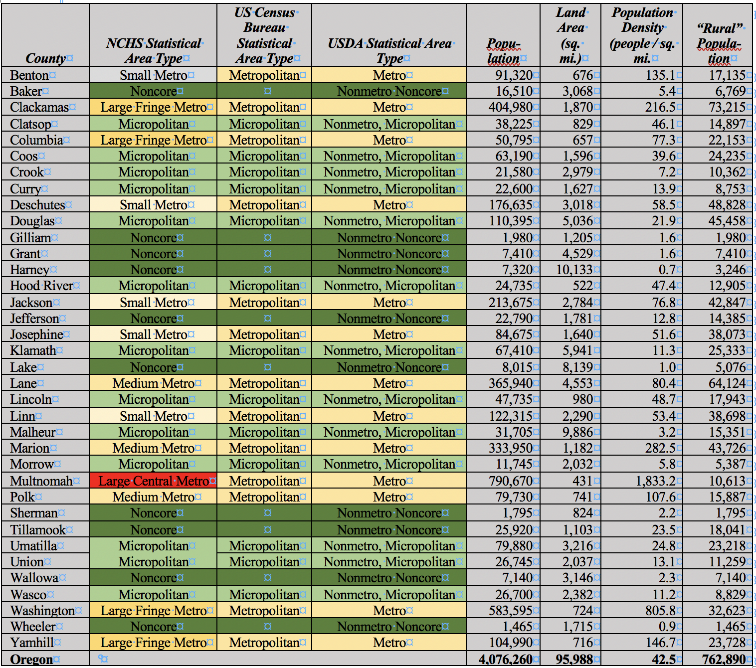 Table 1 . Various Federal County Classification Schemes and the Numbers for Oregon Counties. Sources:  US Department of Agriculture ,  US Census Bureau ,  National Center for Health Statistics , and  Wikipedia