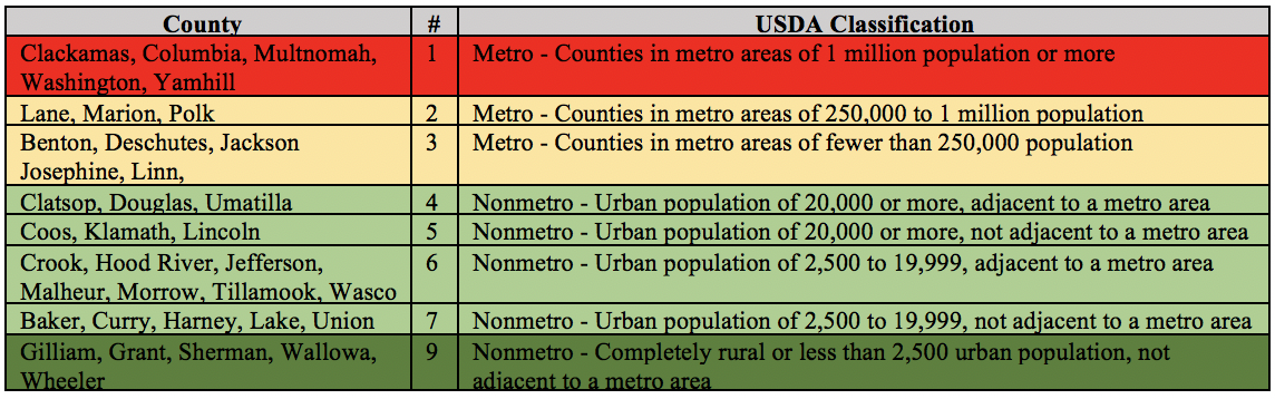Table 3.  USDA Rural/Urban Classification Codes for Oregon Counties. Source:  USDA