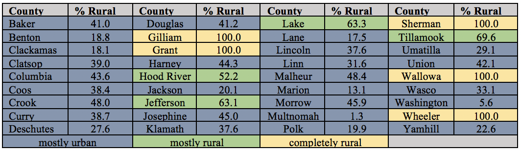 Table 5.  USDA Rurality Ratings for Oregon Counties. Source: USDA