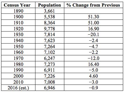Table 2. Historical Population of Wallowa County, Oregon . Source: Wikipedia