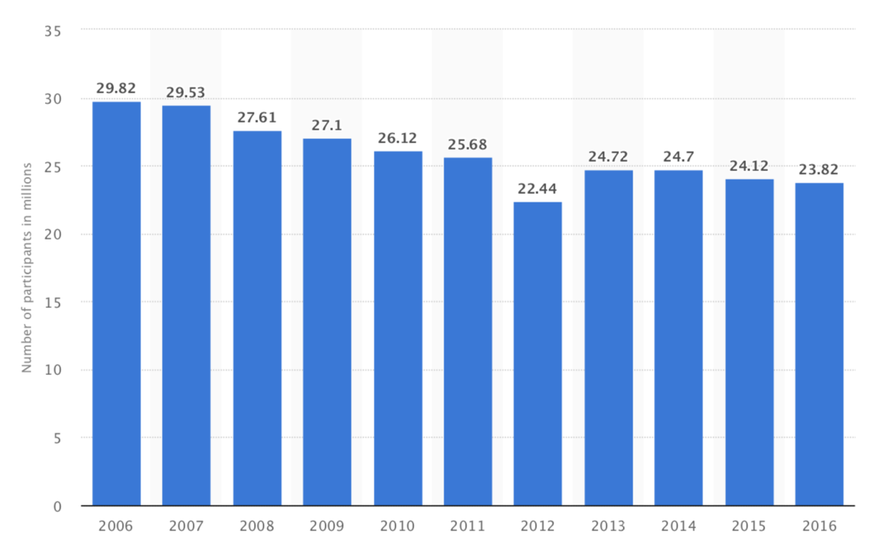 - Figure 2. The decline of golf in America. Source: Statista