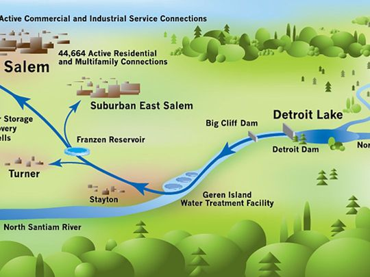 Figure 1.  Detroit  Reservoir  is the source of the toxic algae blooms that earlier this summer toxified Salem's (and Turner's and Stayton's and suburbs') water supply.  Source:  City of Salem .