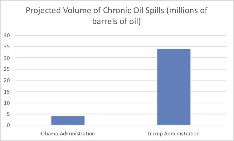 - Figure 5.Projected volume of oil spilled (millions of barrels): Obama's versus Trump's plan.Source:Center for Biological Diversity