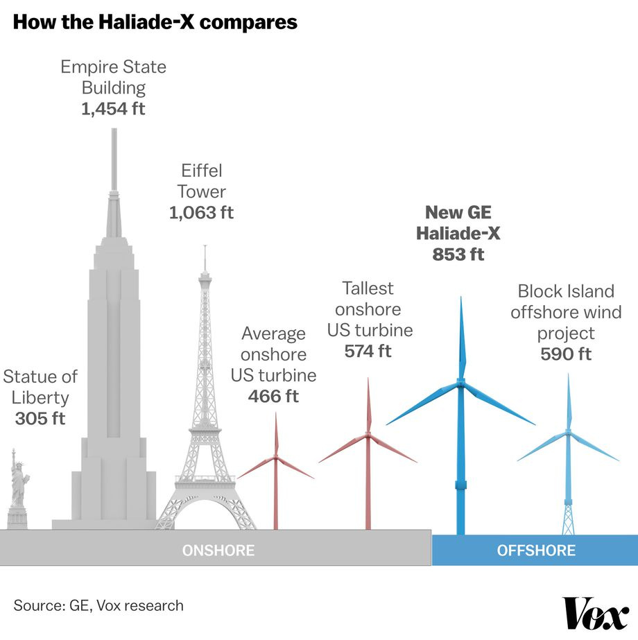 - Due to economies of scale, the large wind power turbines you have seen before are not what you will see . Source: Vox