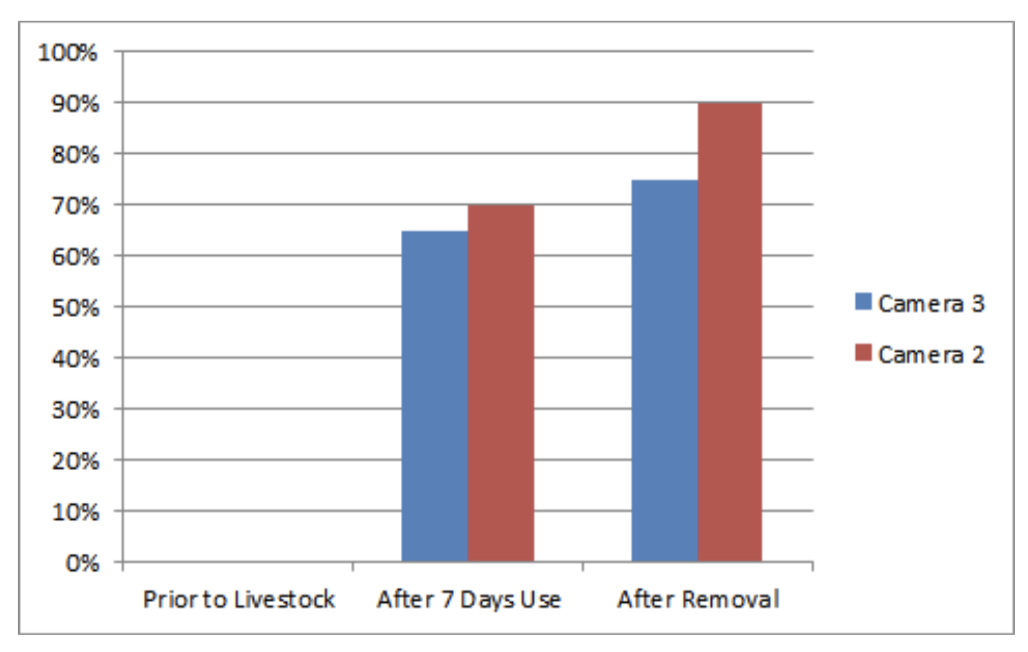 Chart 1.  Forage use levels before livestock entry and after removal, determined from cameras sited within the Pando Clone. Although the bovine bulldozers are defiling Pando for only a few weeks, they consume most of the forage in that time.  Source:  Western Watersheds Project .