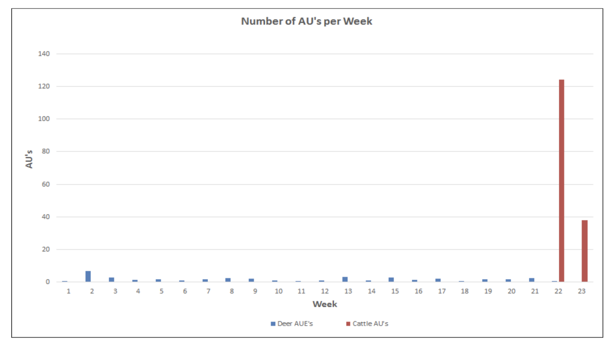 Chart 2.  Deer versus cattle animal units (AUs) by week within an unfenced portion of the Pando Clone.Total deer consumption of forage is not only far less than total livestock consumption of forage, deer use is spread throughout the year.  Source:  Western Watersheds Project .