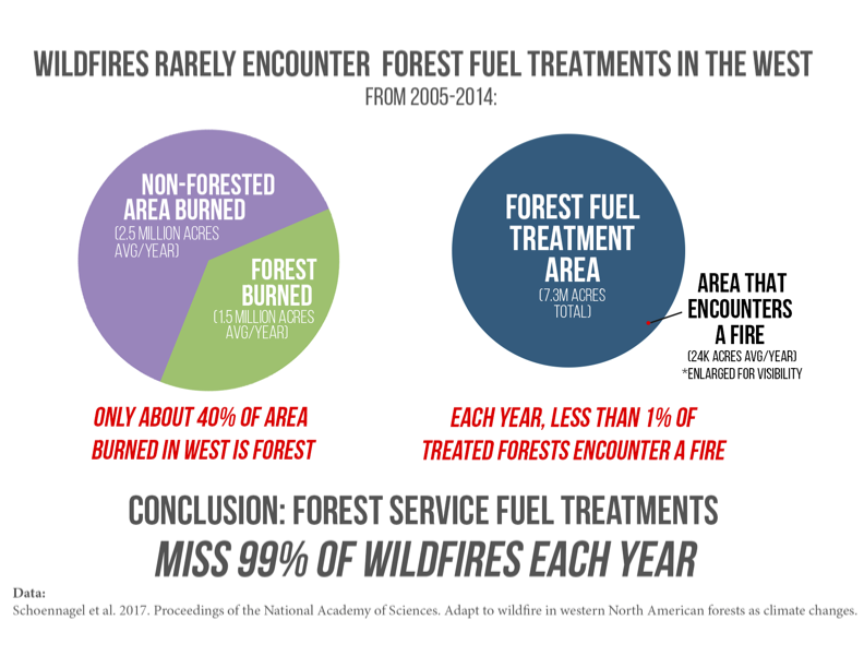 Figure 2 . The futility of Forest Service fuel treatments of forests as a way to prevent wildfires in the West.  Source: Center for Biological Diversity.