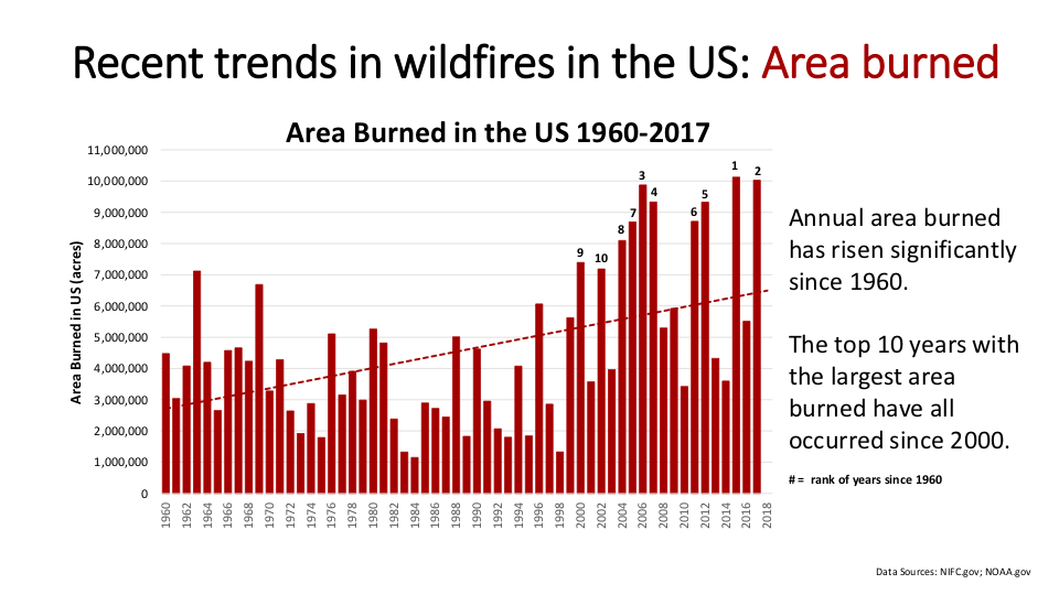 Figure 3.  From 1960 forward, the ten largest burns have occurred since 2000. Yes, there have been relatively small burn years during that time, but notice that recently the area burned in small burn years is generally comparable to the area burned in average burn years in the earlier decades.