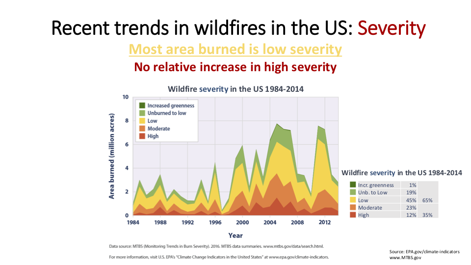 Figure 6.  While more area is burning, the severity of the burning has not increased, despite what you may hear on the news. Crime rates are not rising either, but you wouldn't know it watching the evening news.