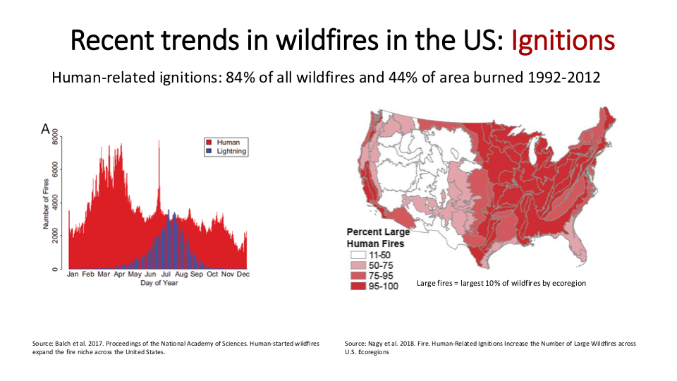 Figure 7 . Human-related ignition, not lightning, is the cause of most wildfires. Also, humans are careless the entire year, while lightning strikes spike in peak summer. The northern Oregon Coast Range in dark red has the lowest incidence of lightning strikes in the United States, while the eastern United States in dark red has some of the highest levels.