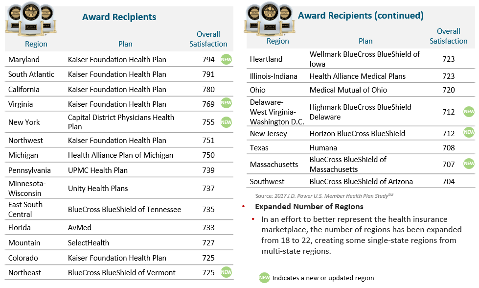 2017 J.D. Power Commercial health plan award winners by region; guess what… the provider experience is critical