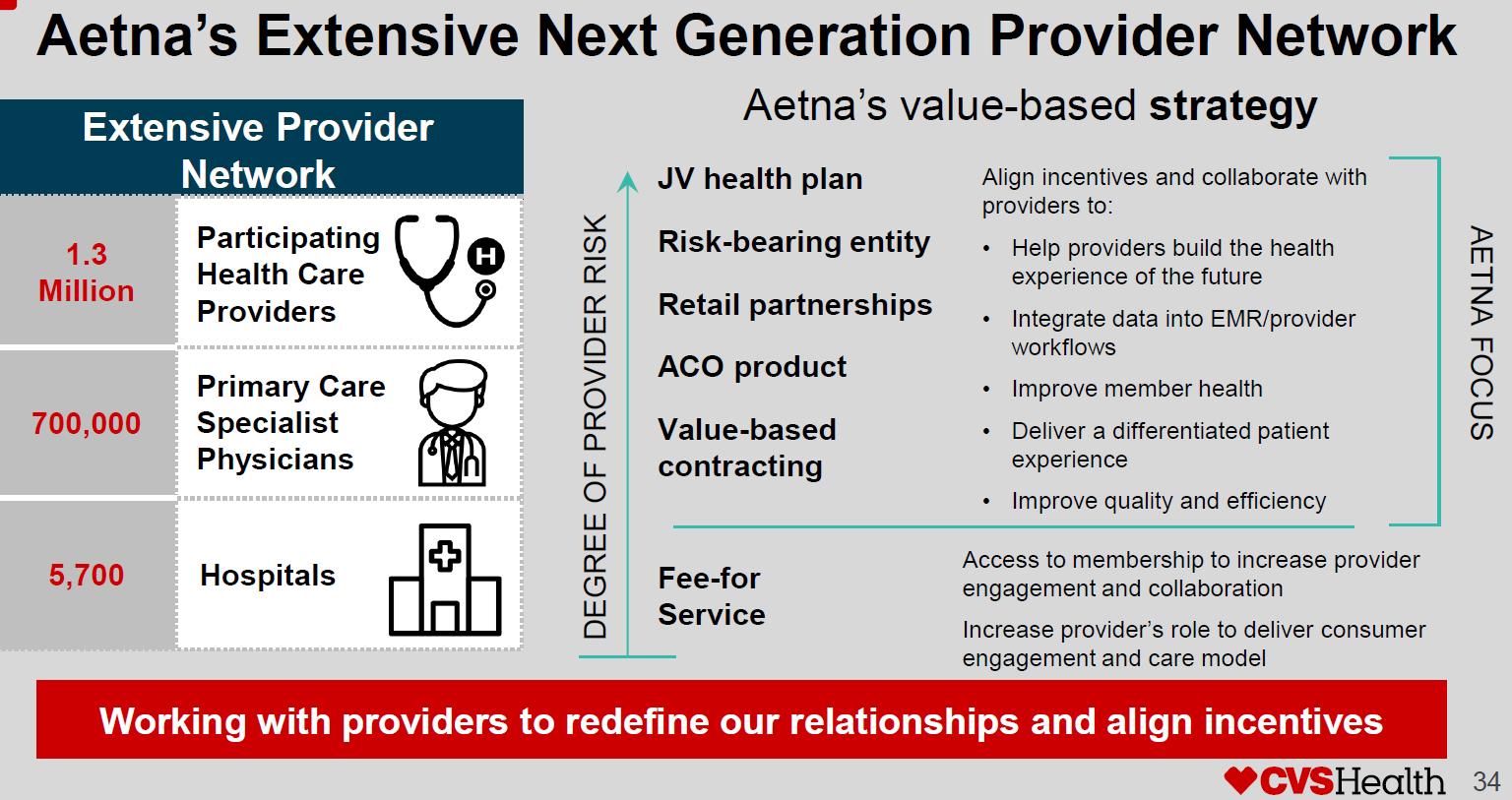 CVS and Aetna – Goodbye smaller urgent care operators