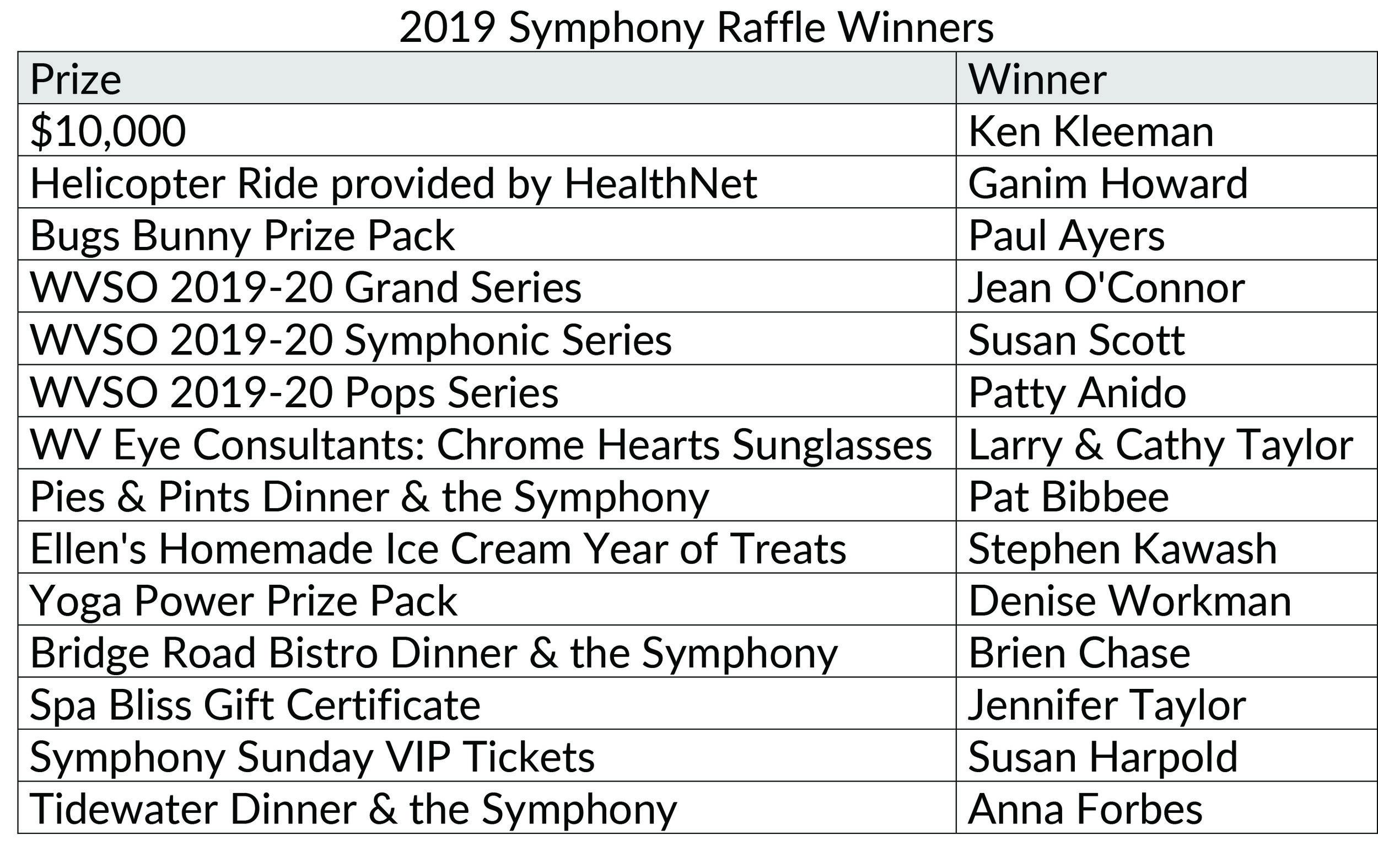 2019 Symphony Raffle Winners.jpg