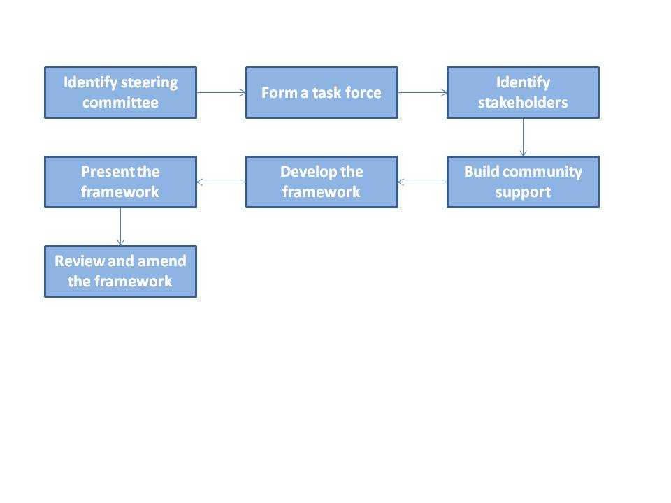 The steps shown above provide an effective approach to developing local resiliency frameworks.
