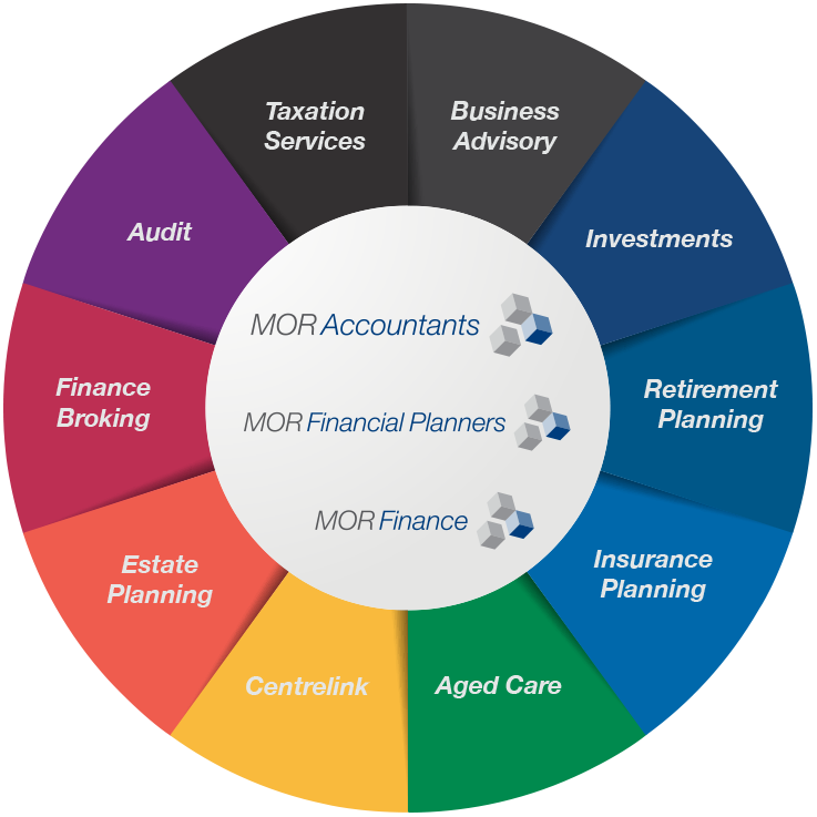 MOR-Services-Wheel.png