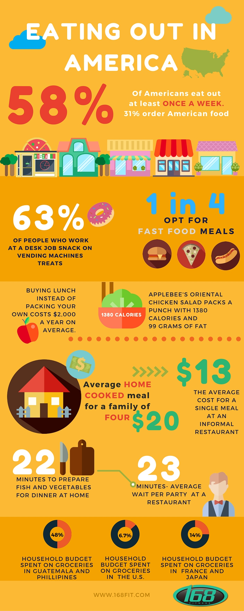 restaurant addiction infographic