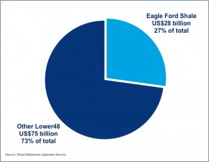 Eagle Ford Capital Expenses