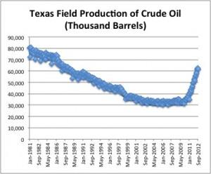 Texas Oil Production Chart